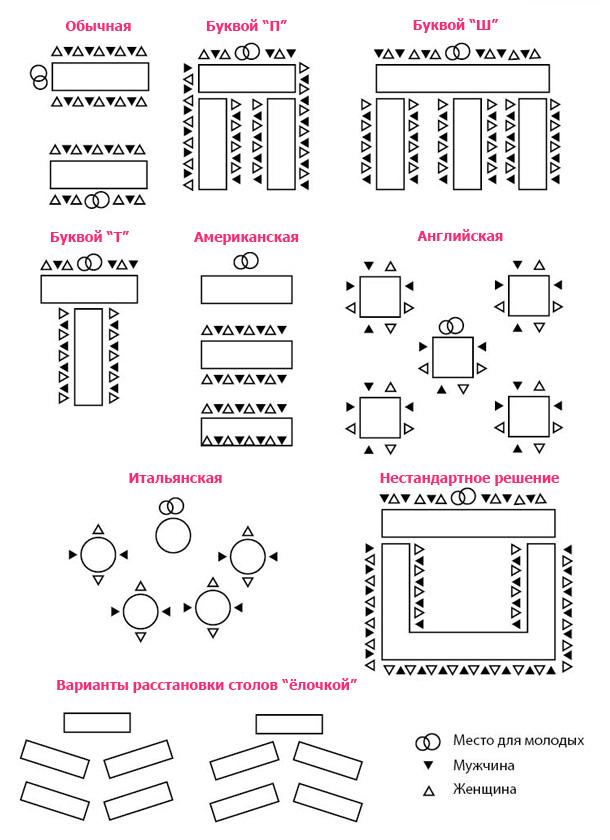 Примеры расстановки столов